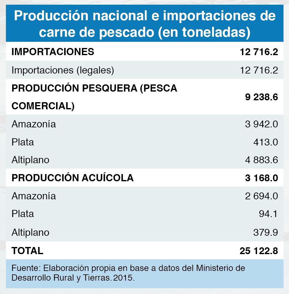Producción nacional e importaciones de carne de pescado (en toneladas)