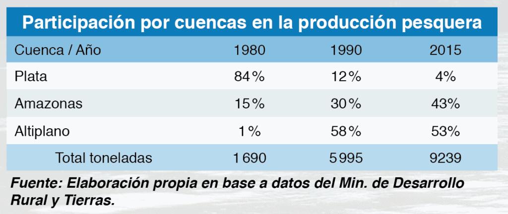 Participación por cuencas en la producción pesquera