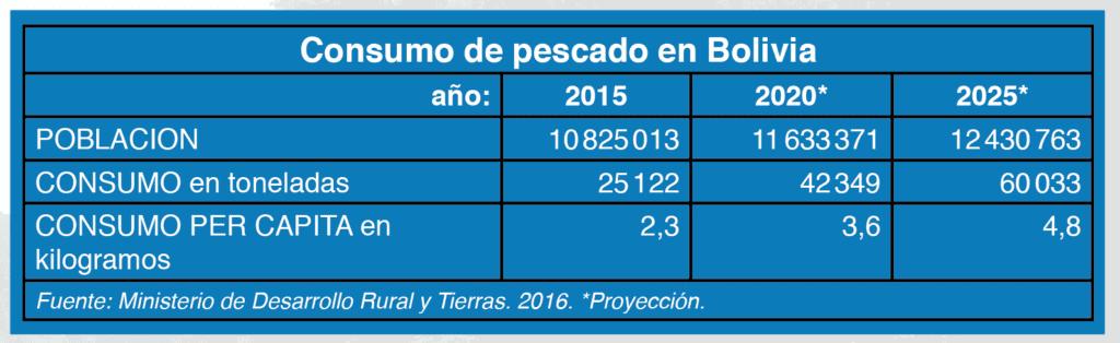 Consumo de pescado en Bolivia