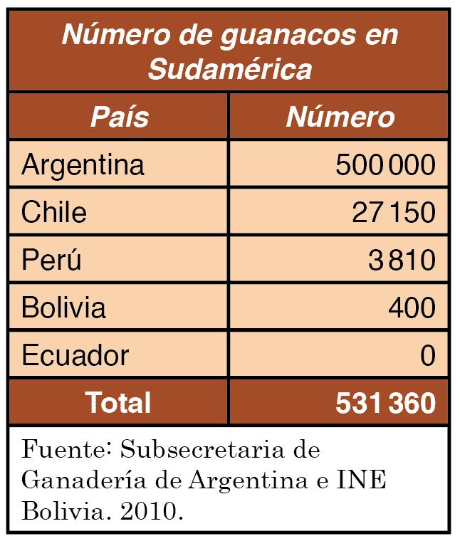 Número de guanacos en Sudamérica