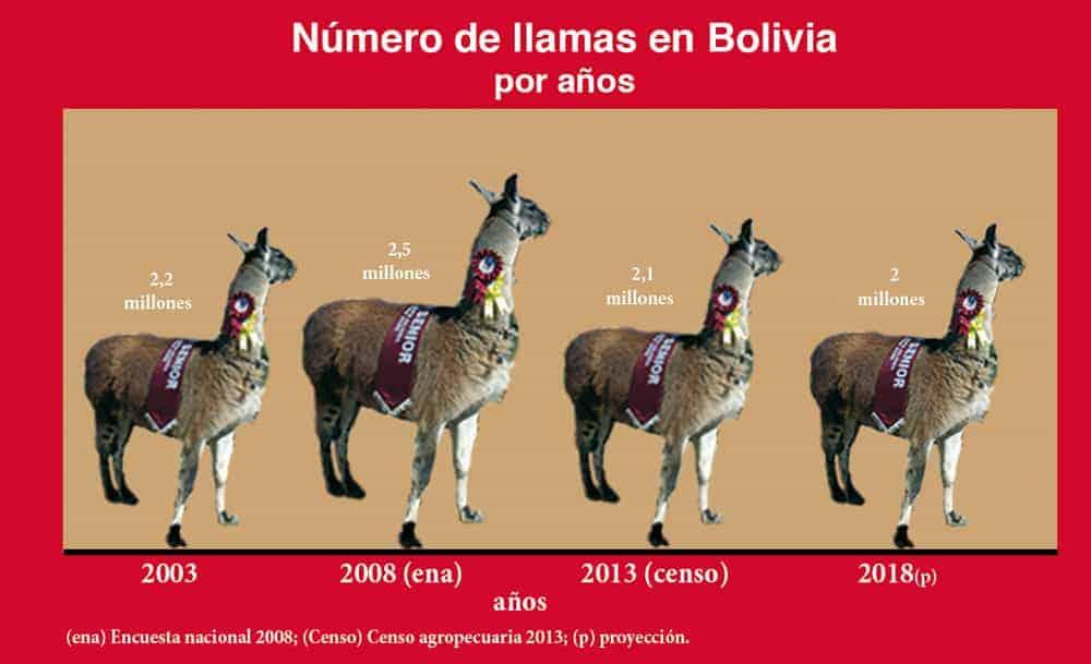 Número de Llamas en Bolivia por años